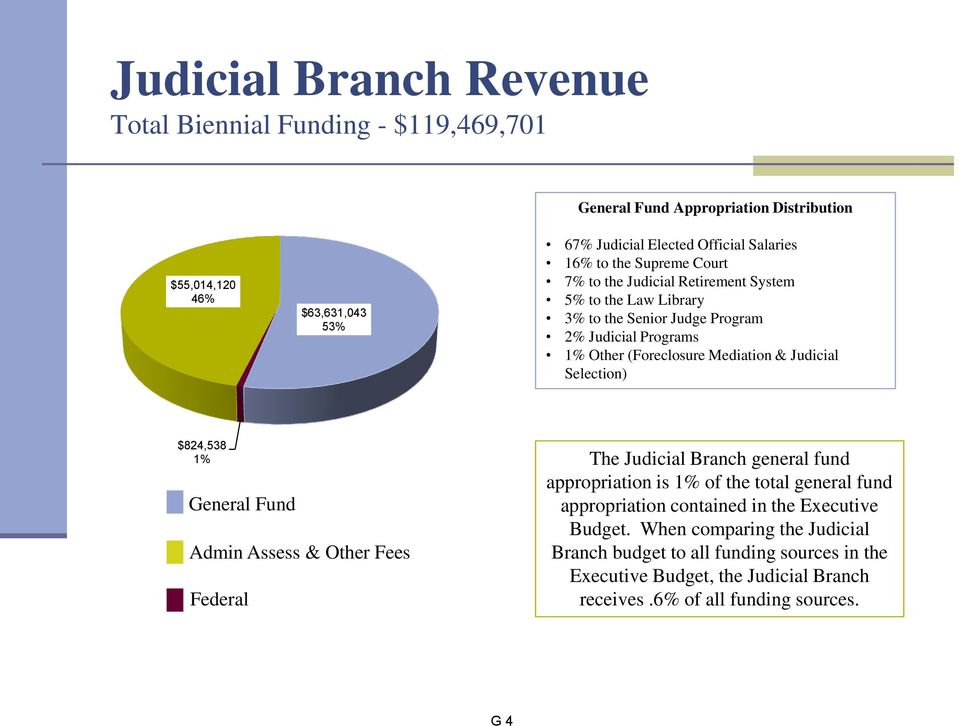 Judicial Selection) $824,538 1% General Fund Admin Assess & Other Fees Federal The Judicial Branch general fund appropriation is 1% of the total general fund appropriation