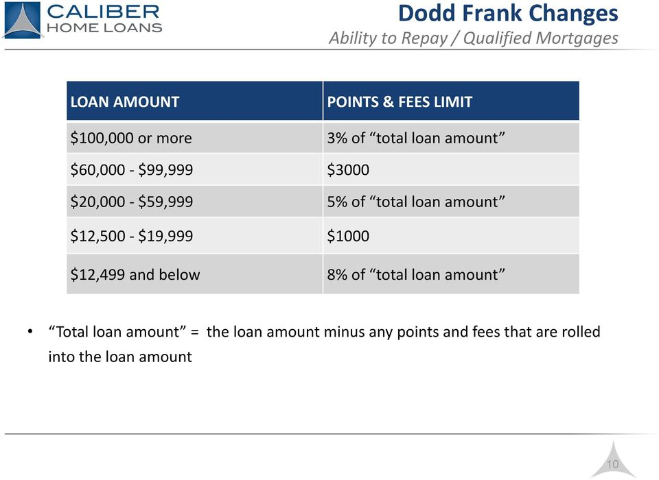 loan amount $12,500 - $19,999 $1000 $12,499 and below 8% of total loan amount Total
