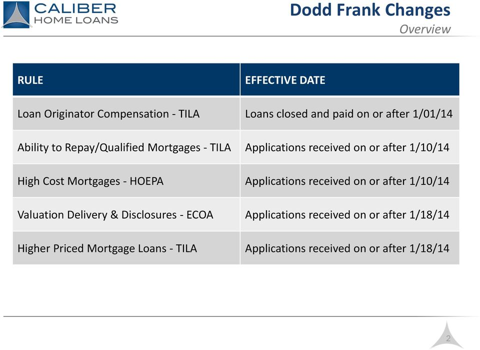 Mortgages - HOEPA Applications received on or after 1/10/14 Valuation Delivery & Disclosures - ECOA