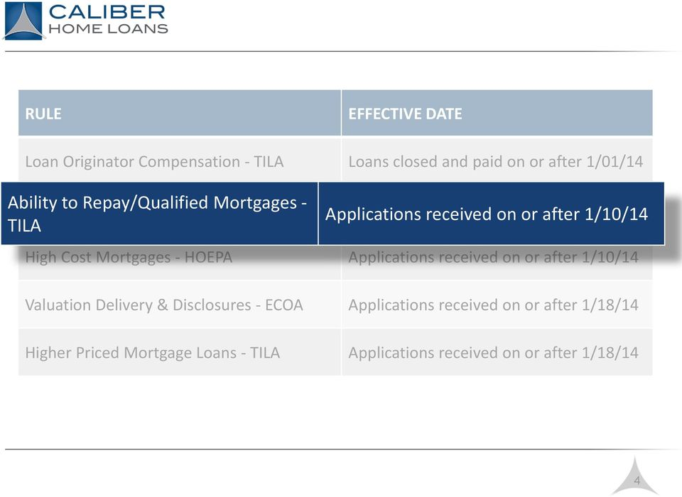 on or after 1/10/14 High Cost Mortgages - HOEPA Applications received on or after 1/10/14 Valuation Delivery & Disclosures -