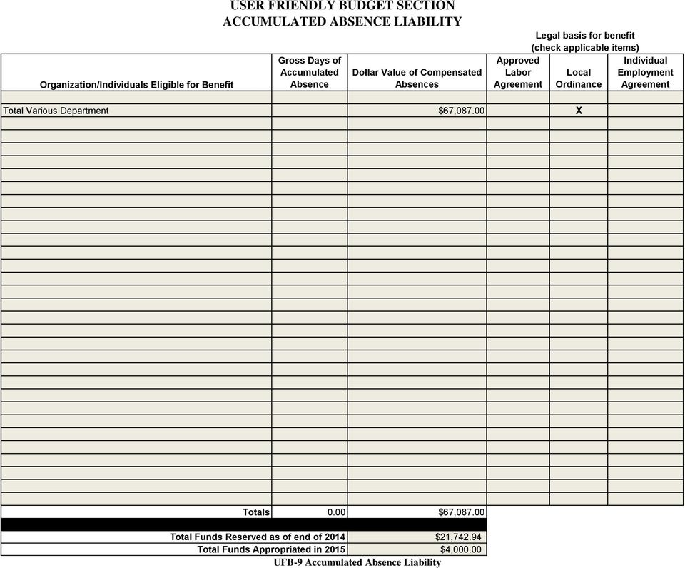 applicable items) Local Ordinance Individual Employment Agreement Total Various Department $67,087.00 X Totals 0.