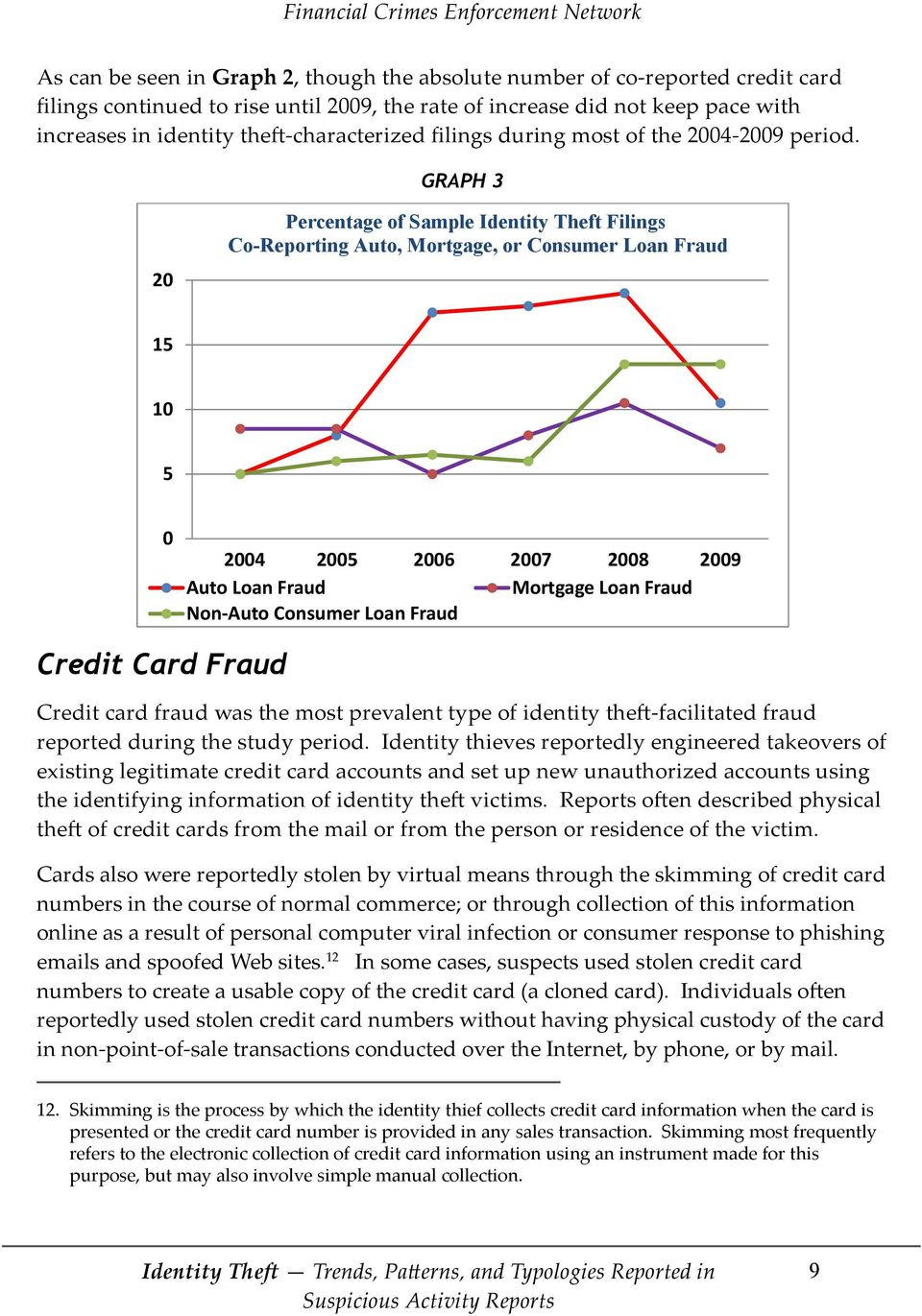 GRAPH 3 GRAPH 20 Percentage of Sample Identity Theft Filings Co-Reporting Auto, Mortgage, or Consumer Loan Fraud 15 10 5 0 2004 2005 2006 2007 2008 2009 Auto Loan Fraud Mortgage Loan Fraud Non Auto