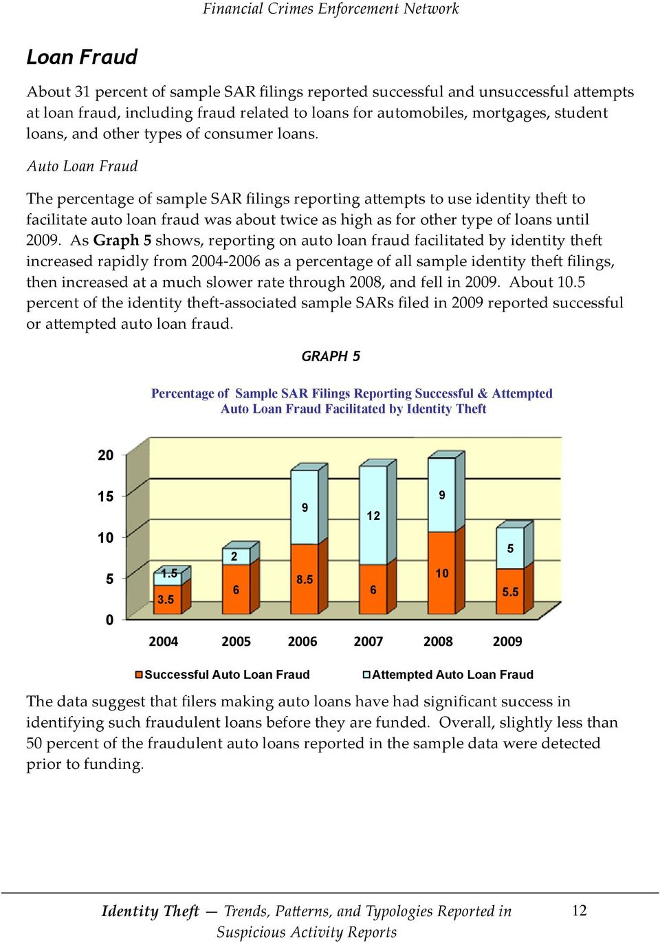 Auto Loan Fraud The percentage of sample SAR filings reporting attempts to use identity theft to facilitate auto loan fraud was about twice as high as for other type of loans until 2009.