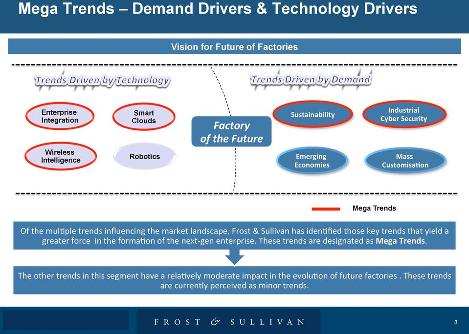 landscape, Frost & Sullivan has iden1fied those key trends that yield a greater force in the forma1on of the next- gen enterprise.