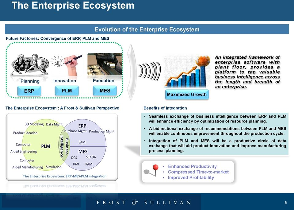 The Enterprise Ecosystem : A Frost & Sullivan Perspective Benefits of Integration Seamless exchange of business intelligence between ERP and PLM will enhance efficiency by optimization of resource
