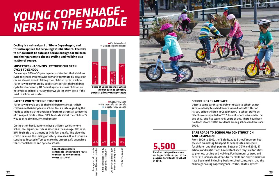 MOST COPENHAGENERS LET THEIR CHILDREN CYCLE TO SCHOOL On average, 58% of Copenhageners state that their children cycle to school.