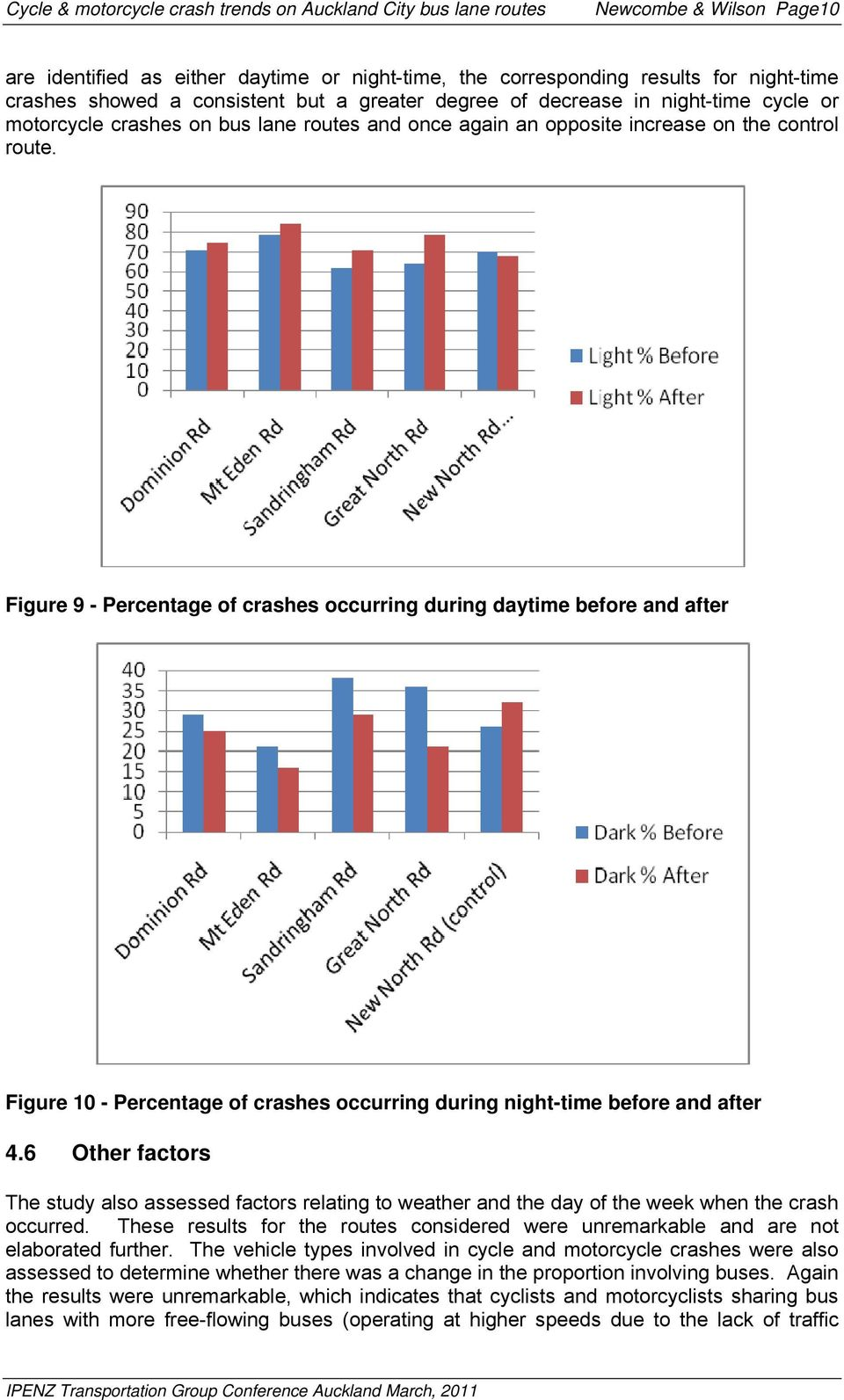 Figure 9 - Percentage of crashes occurring during daytime before and after Figure 10 - Percentage of crashes occurring during night-time before and after 4.
