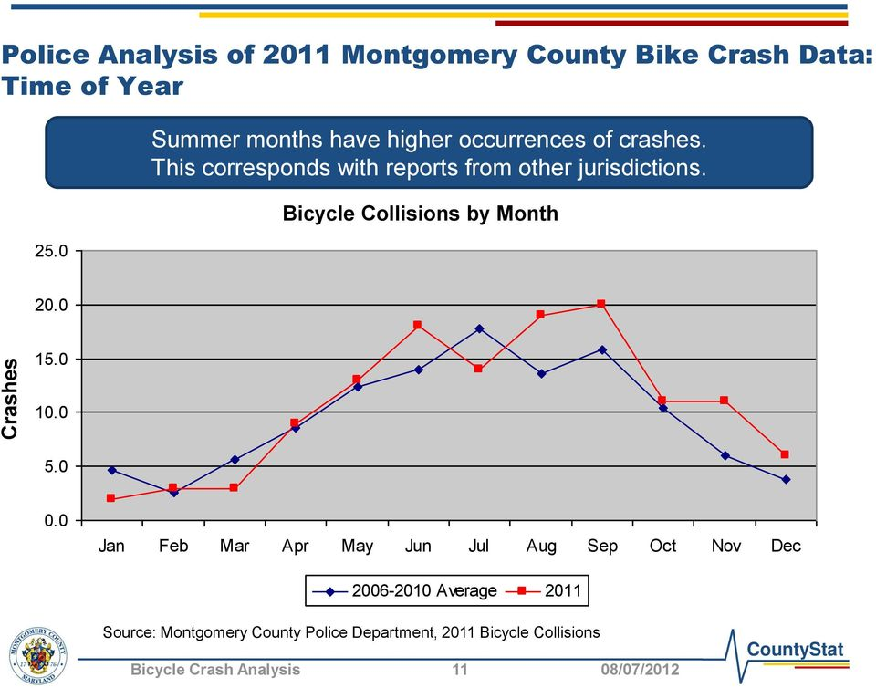 Bicycle Collisions by Month Bicycle Collisions by Month 20.0 15.0 10.0 5.0 0.