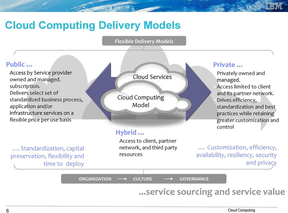 . Standardization, capital preservation, flexibility and time to deploy Cloud Services Model Hybrid Access to client, partner network, and third party resources Private Privately