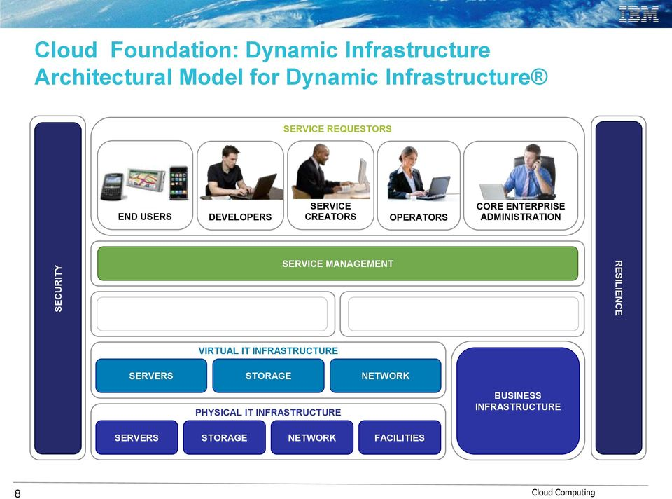 APPLICATION ARCHITECTURE SERVICE MANAGEMENT INFORMATION INFRASTRUCTURE RESILIENCE END USERS VIRTUAL IT
