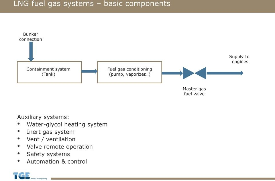 gas fuel valve Auxiliary systems: Water-glycol heating system Inert gas
