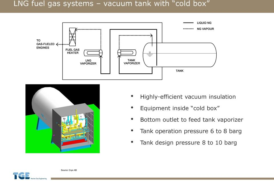 box Bottom outlet to feed tank vaporizer Tank operation