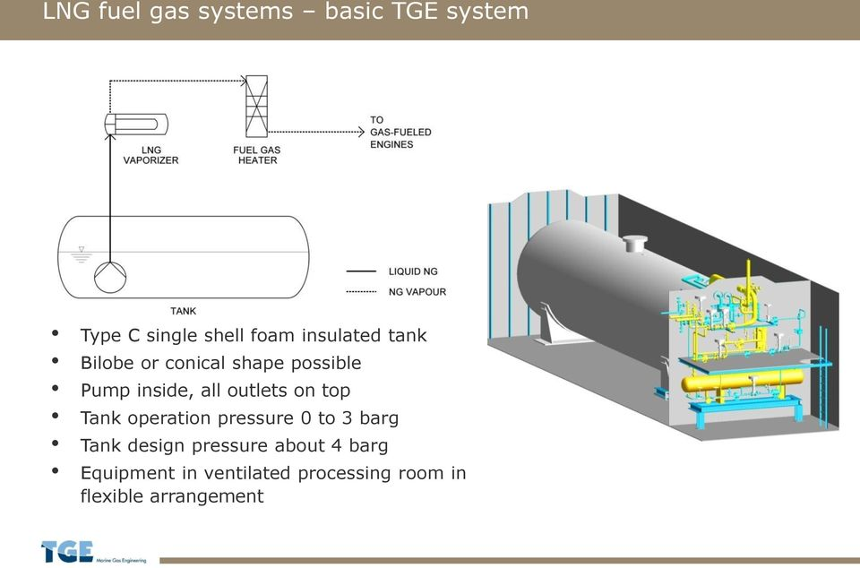 outlets on top Tank operation pressure 0 to 3 barg Tank design