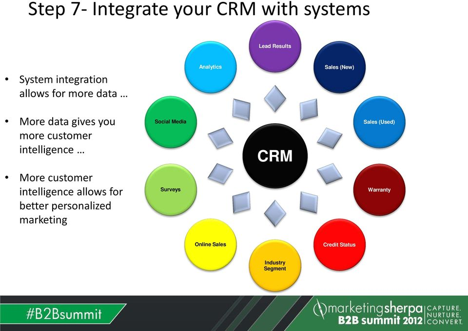 intelligence Social Media CRM Sales (Used) More customer intelligence allows