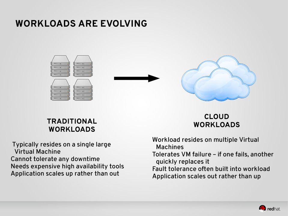 than out CLOUD WORKLOADS Workload resides on multiple Virtual Machines Tolerates VM failure if one