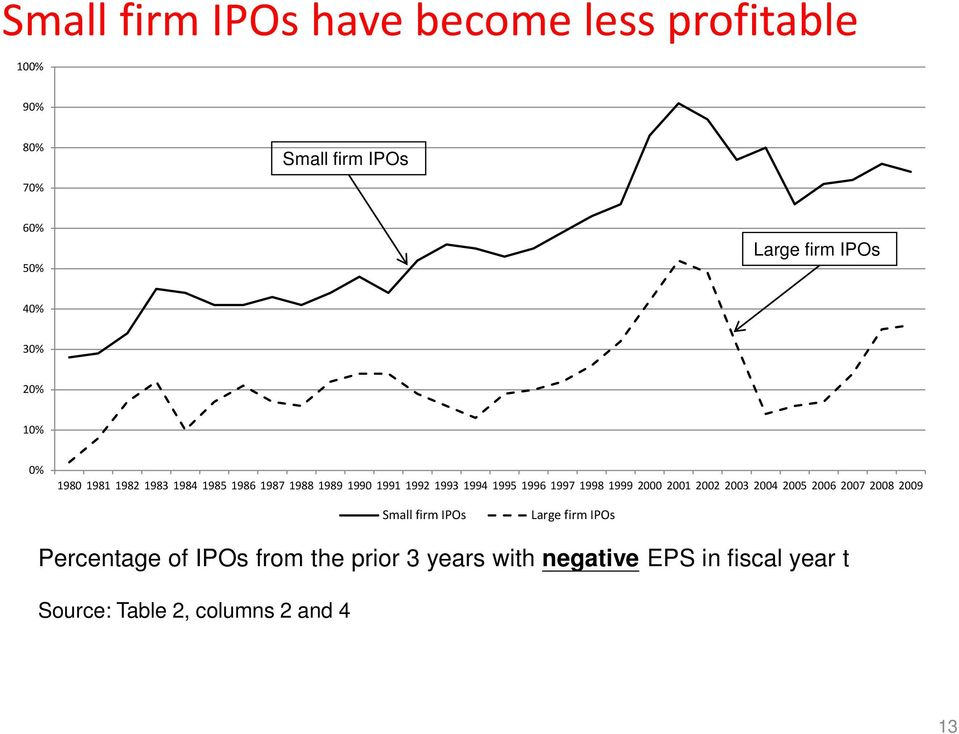 1997 1998 1999 2000 2001 2002 2003 2004 2005 2006 2007 2008 2009 Small firm IPOs Large firm IPOs