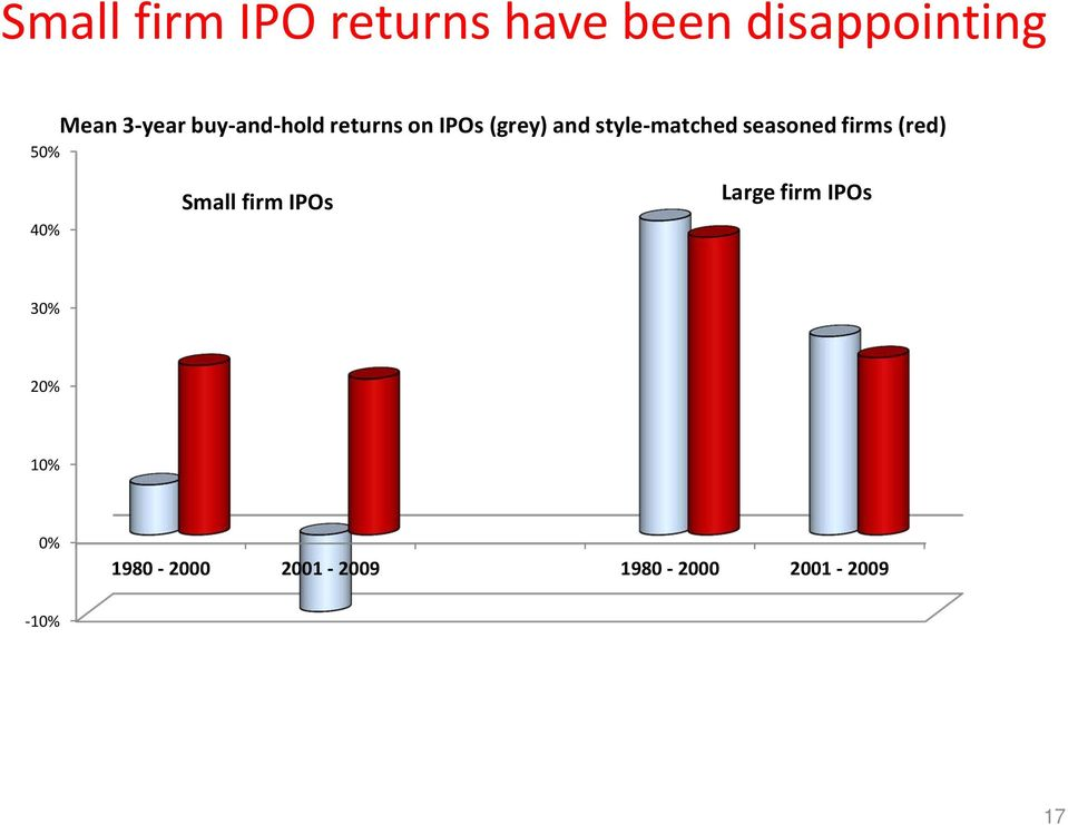 style-matched seasoned firms (red) Small firm IPOs Large