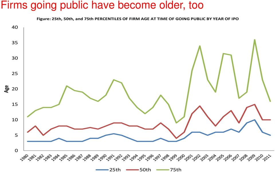 FIRM AGE AT TIME OF GOING PUBLIC BY YEAR OF