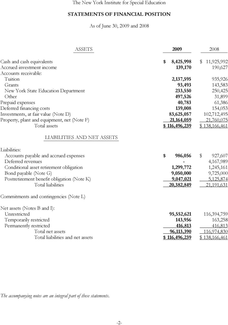 D) 83,625,057 102,712,495 Property, plant and equipment, net (Note F) 21,164,059 21,760,075 Total assets $ 116,496,239 $ 138,166,461 LIABILITIES AND NET ASSETS Liabilities: Accounts payable and