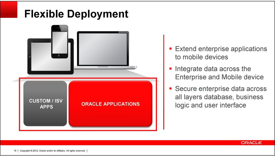 data across the Enterprise and Mobile device Secure enterprise