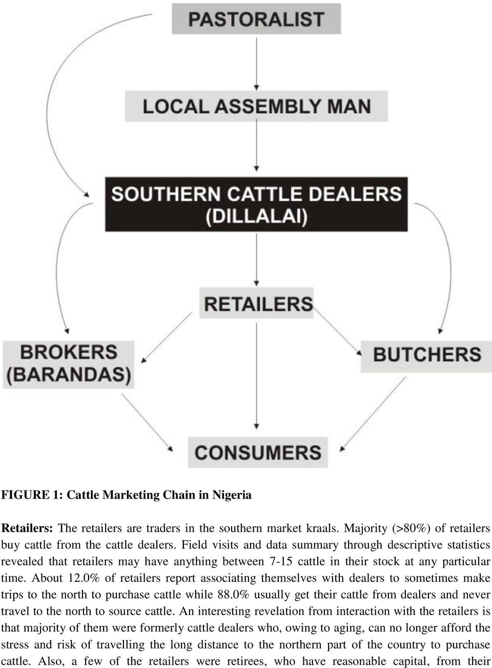 0% of retailers report associating themselves with dealers to sometimes make trips to the north to purchase cattle while 88.