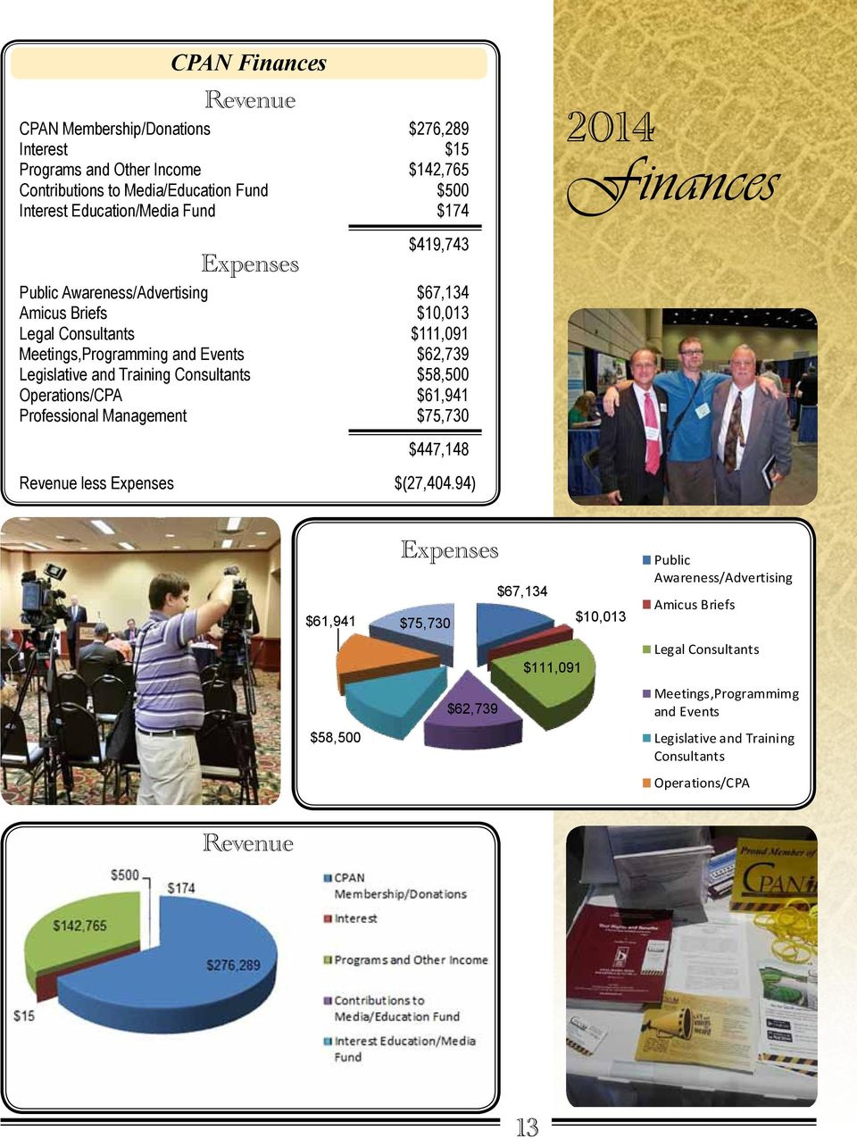 Legislative and Training Consultants $58,500 Operations/CPA $61,941 Professional Management $75,730 $447,148 Revenue less Expenses $(27,404.