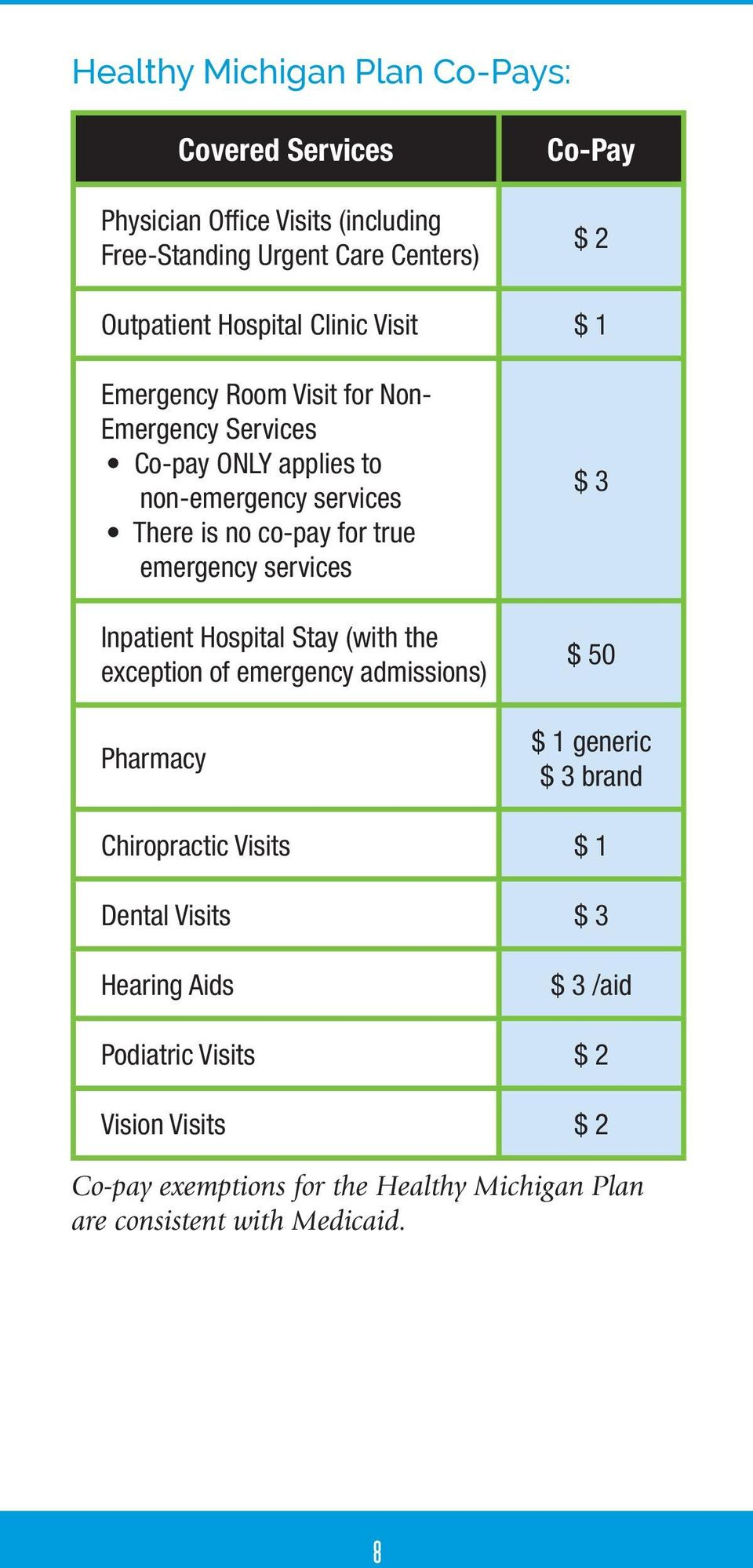 services Inpatient Hospital Stay (with the exception of emergency admissions) Pharmacy $ 3 $ 50 $ 1 generic $ 3 brand Chiropractic Visits $ 1 Dental