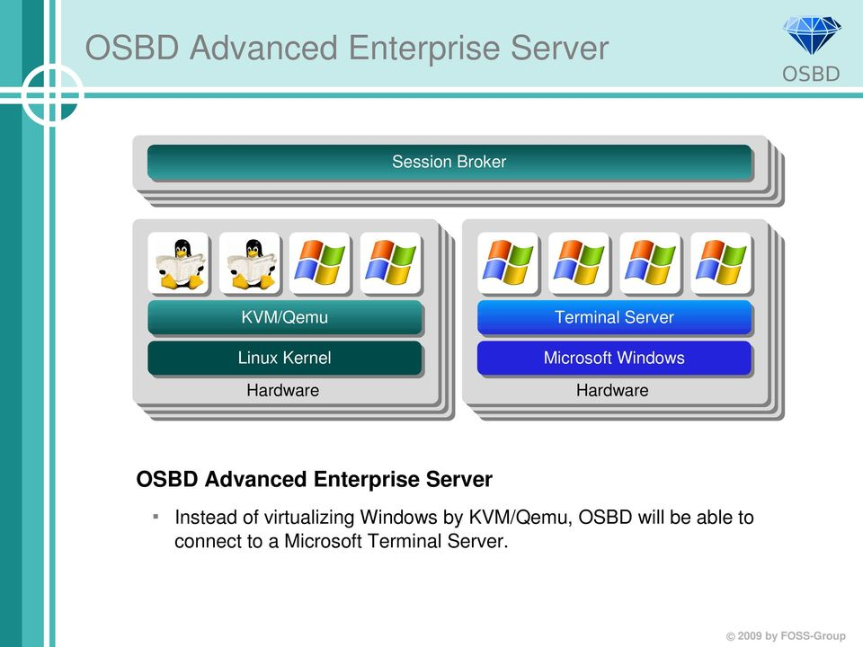 Microsoft Windows Hardware Hardware Advanced Enterprise Server Instead of