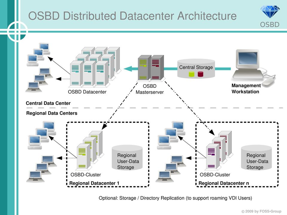 Data Storage Regional User Data Storage Cluster Cluster Regional Datacenter 1