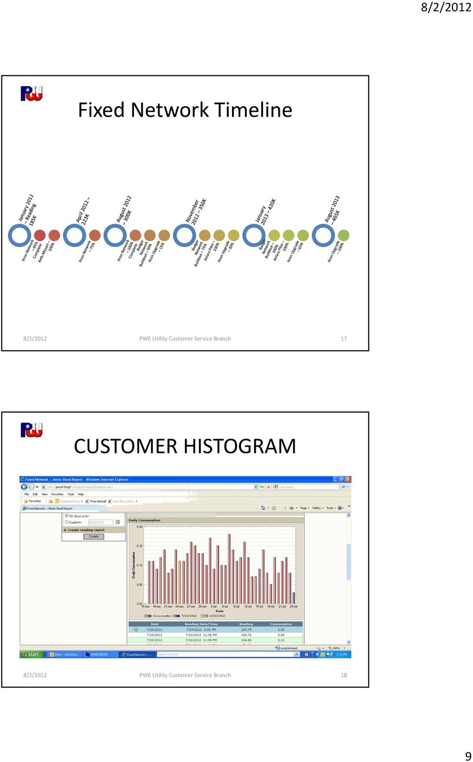 Branch 17 CUSTOMER HISTOGRAM