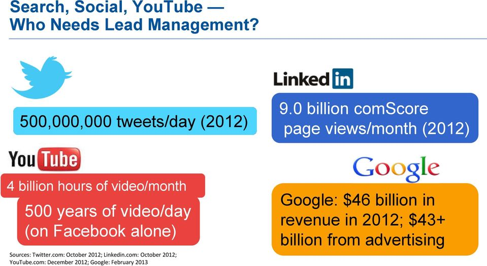video/day (on Facebook alone) Sources: Twitter.com: October 2012; Linkedin.