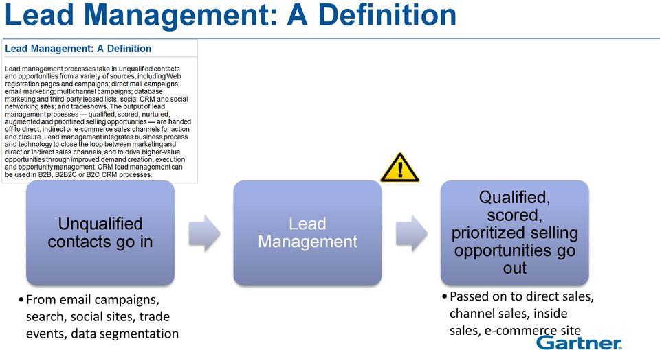 Management Qualified, scored, prioritized selling opportunities go