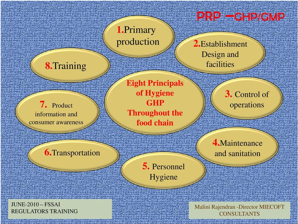 Primary production Eight Principals of Hygiene GHP Throughout the