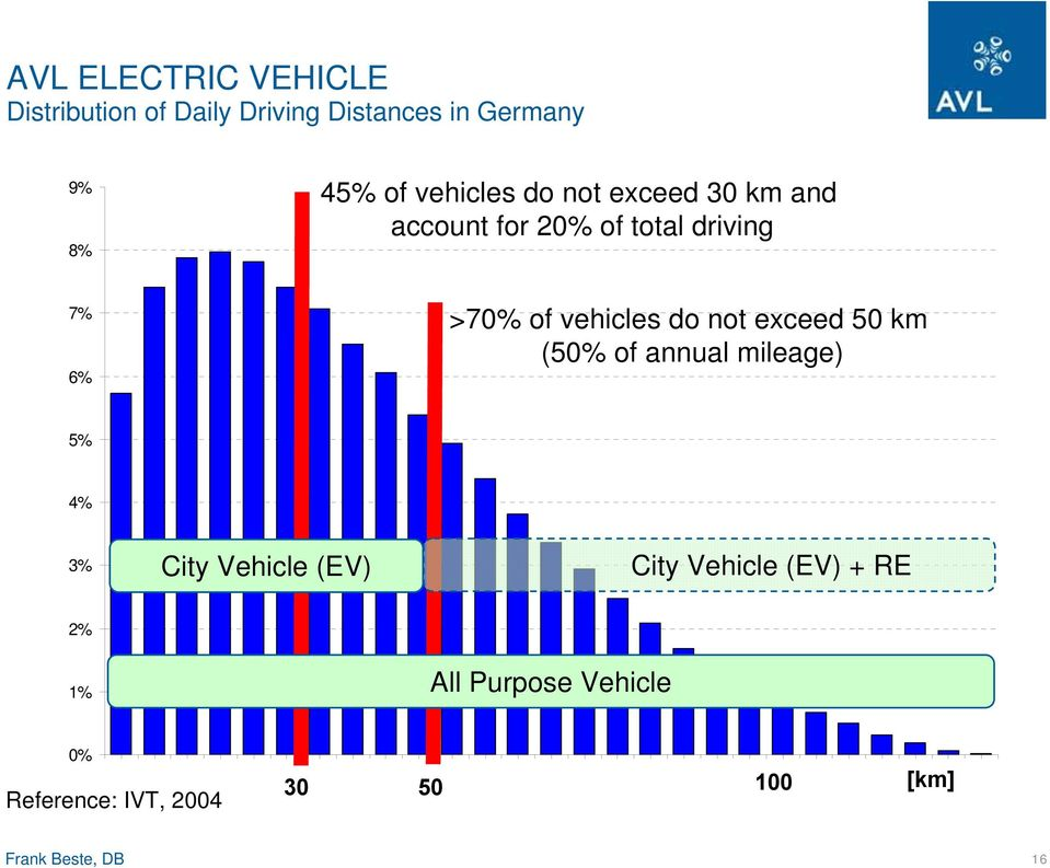 annual mileage) 5% 4% 3% City Vehicle (EV) City Vehicle (EV) + RE 2% 1% All Purpose Vehicle