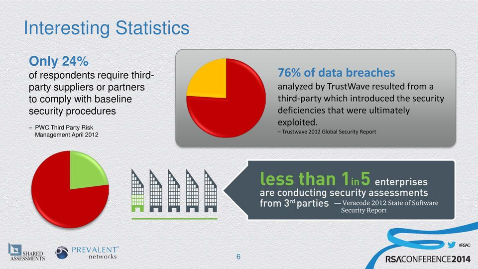 76% of data breaches analyzed by TrustWave resulted from a third-party which introduced