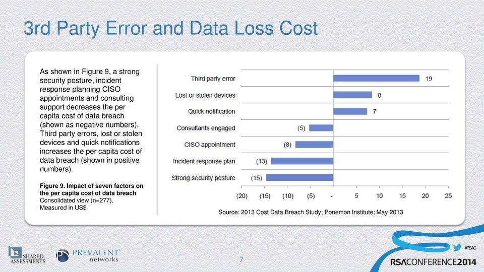 Third party errors, lost or stolen devices and quick notifications increases the per capita cost of data breach (shown in positive
