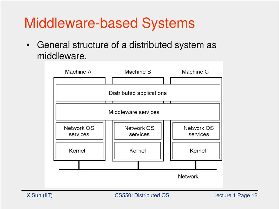 distributed system as