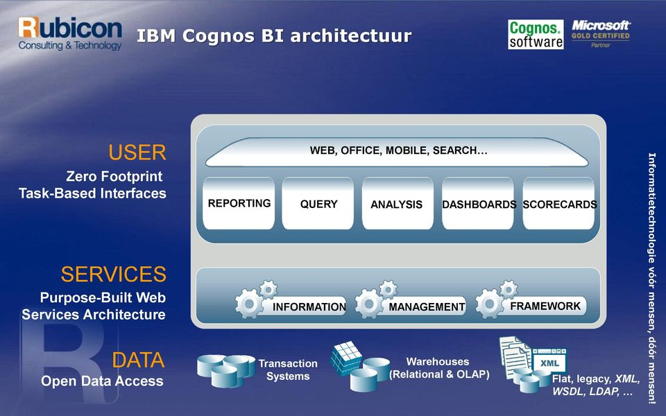 INFORMATION MANAGEMENT FRAMEWORK Transaction Systems WEB, OFFICE, MOBILE, SEARCH