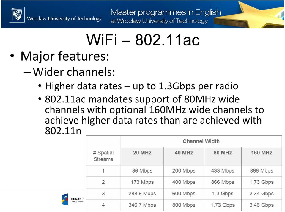 to 1.3Gbps per radio 802.