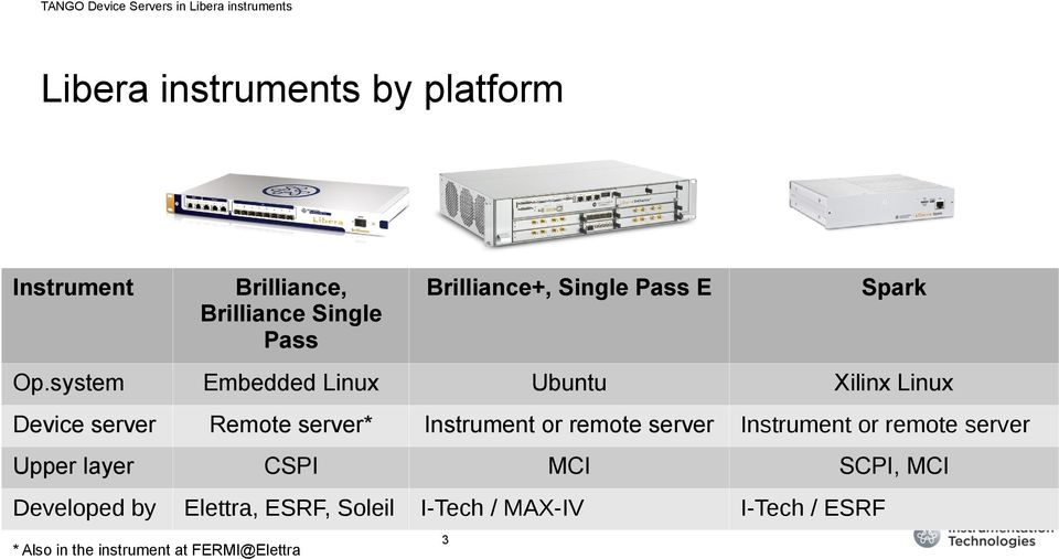 system Embedded Linux Ubuntu Xilinx Linux Device server Remote server* Instrument or remote