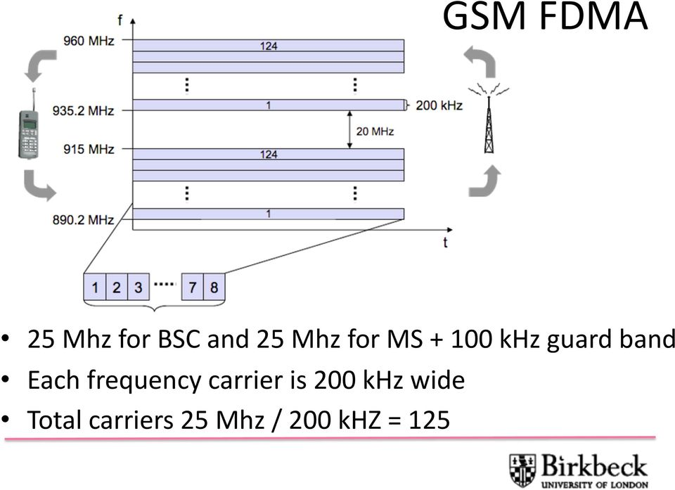 frequency carrier is 200 khz wide