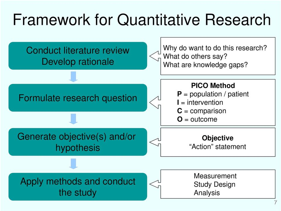 Formulate research question Generate objective(s) and/or hypothesis PICO Method P = population / patient I =