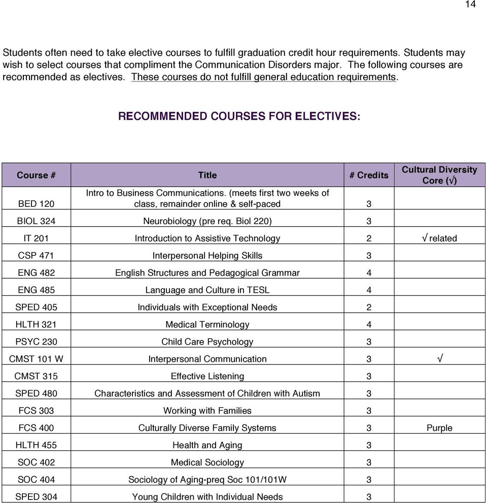 RECOMMENDED COURSES FOR ELECTIVES: Course # Title # Credits BED 120 Intro to Business Communications. (meets first two weeks of class, remainder online & self-paced 3 BIOL 324 Neurobiology (pre req.