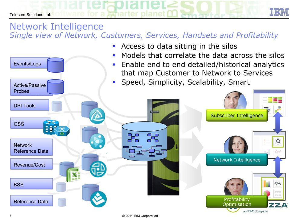 detailed/historical analytics that map Customer to Network to Services Speed, Simplicity, Scalability, Smart DPI Tools