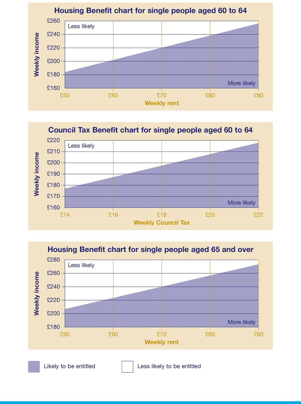 180 170 More likely 160 14 16 18 20 22 Weekly Council Tax Weekly income Housing Benefit chart for single people aged 65 and