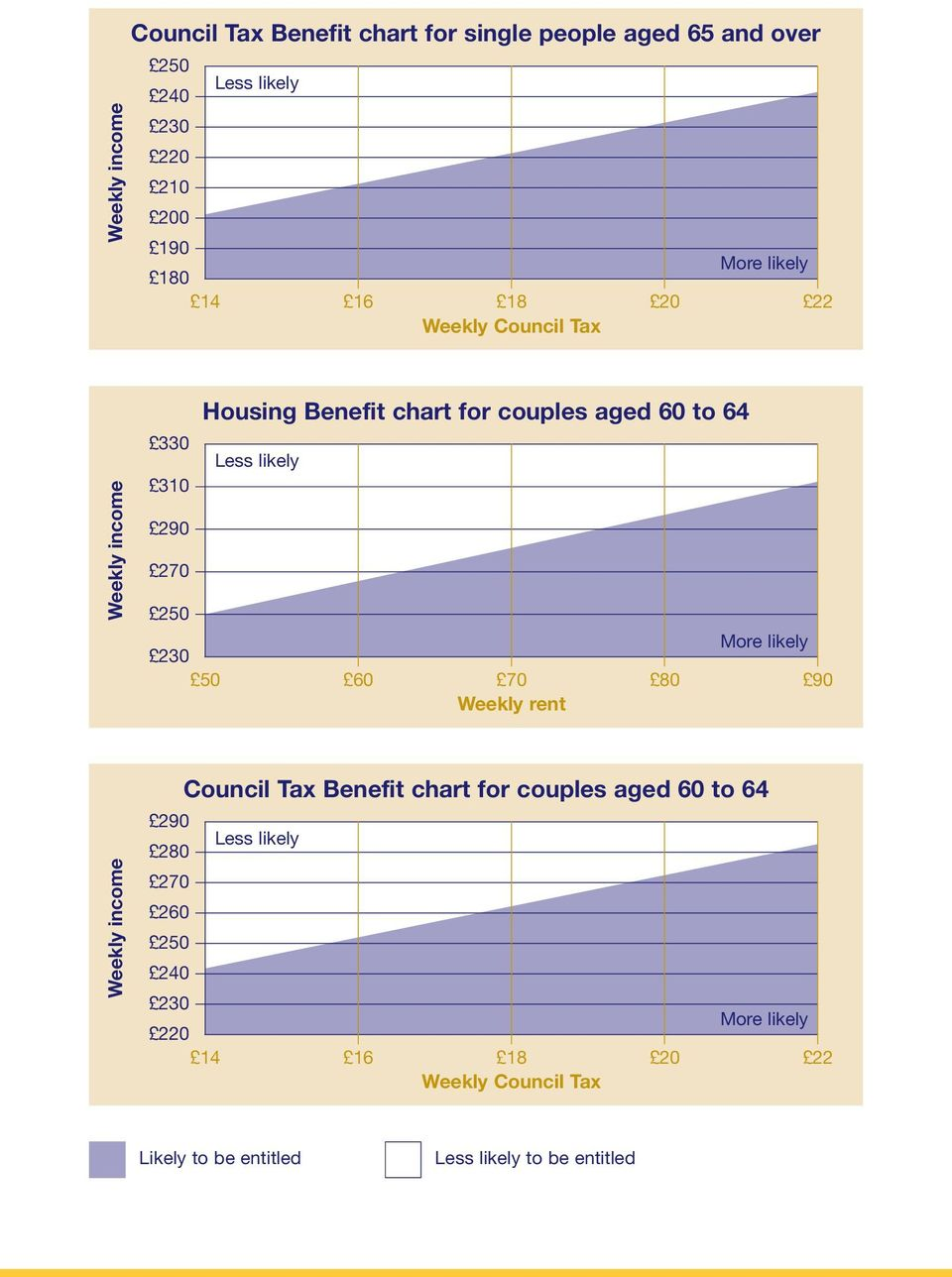 270 250 230 More likely 50 60 70 80 90 Weekly rent Weekly income Council Tax Benefit chart for couples aged 60 to 64 290 280