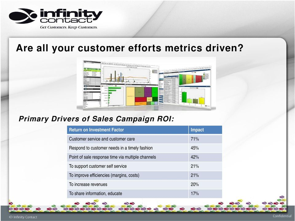 customer care 71% Respond to customer needs in a timely fashion 45% Point of sale response time via