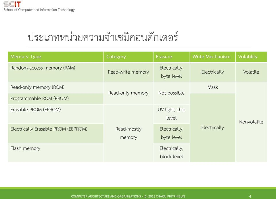 Read-only memory Read-mostly memory Electrically, byte level Not possible UV light, chip level Electrically, byte level