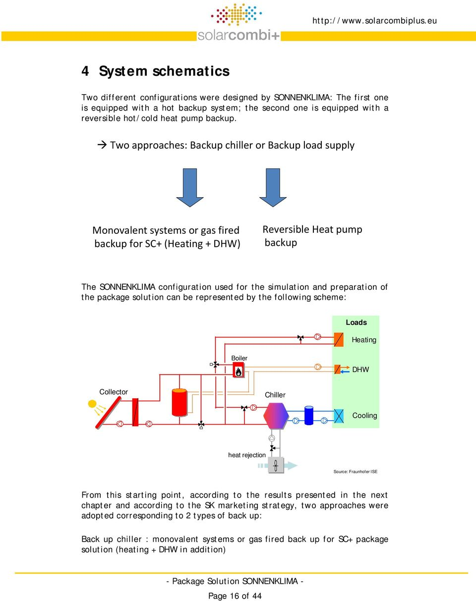 Two approaches: Backup chiller or Backup load supply Monovalent systems or gas fired backup for SC+ (Heating + DHW) Reversible Heat pump backup The SONNENKLIMA configuration used for the simulation