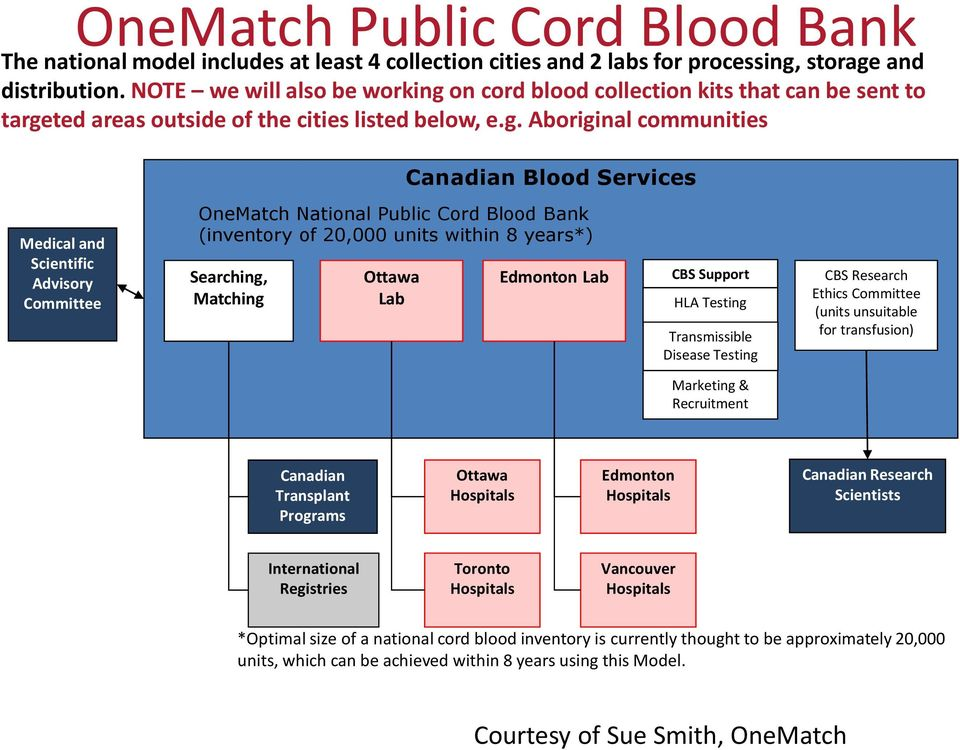 on cord blood collection kits that can be sent to targe